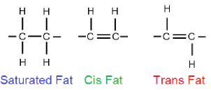 Saturated fat, cis fat and trans fat